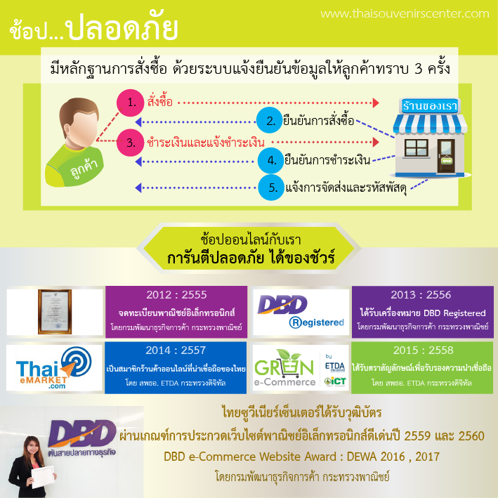 ช้อปออนไลน์ปลอดภัย thaisouvenirscenter